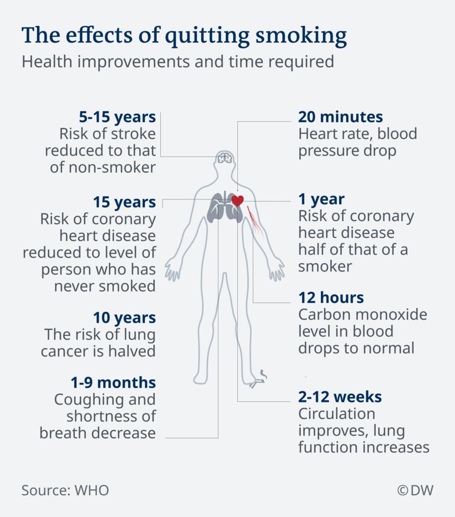 Heart Health Improvement - Benefits Of Quitting Smoking